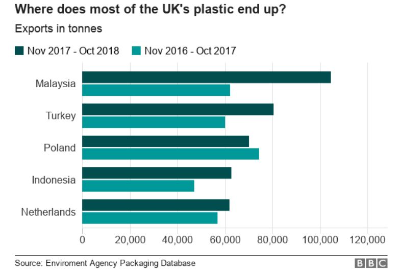 Table showing where the UK sends it's plastic waste. Malaysia, Turkey, Poland, Indonesia, Netherlands.